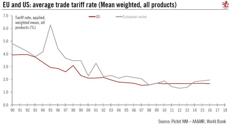 EU and US: average trade tariff rate 1990-2018