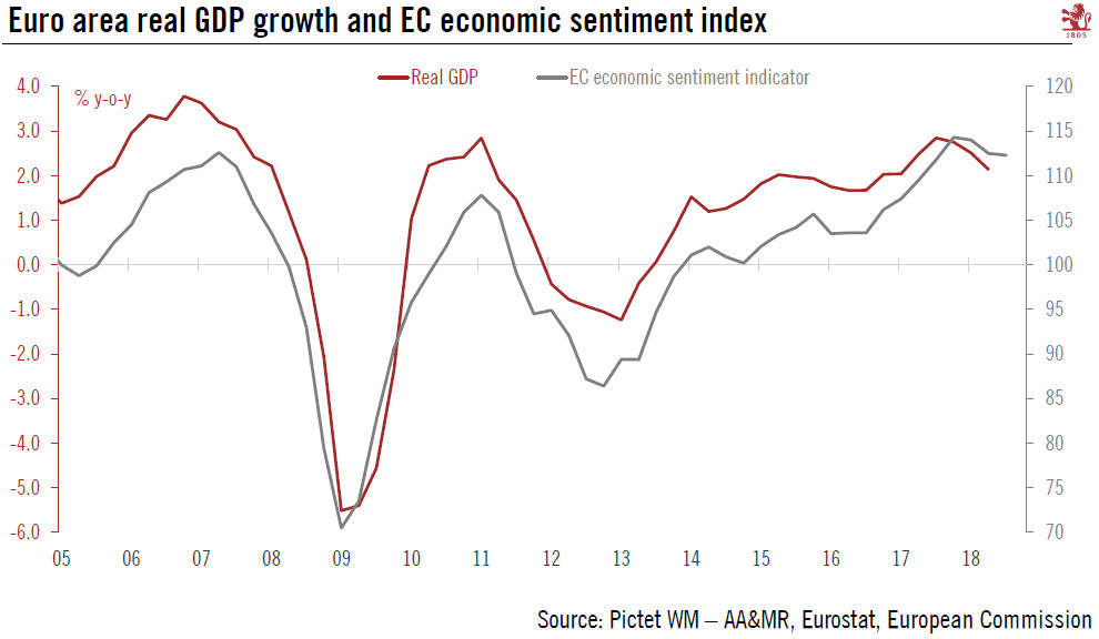 Euro area real GDP growth and EC economic sentiment index, 2005 - 2018