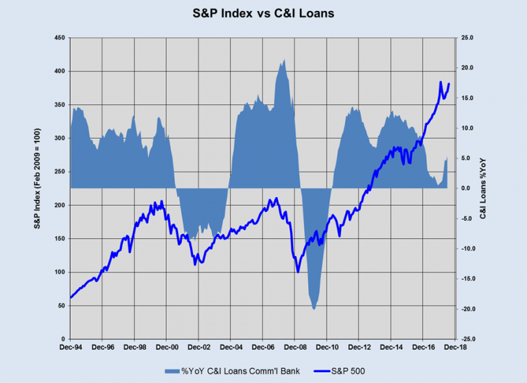 S&P Index vs C&I Loans 1994-2018