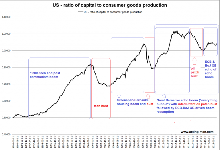 US - ratio of capital to consumer goods production 1990-2018