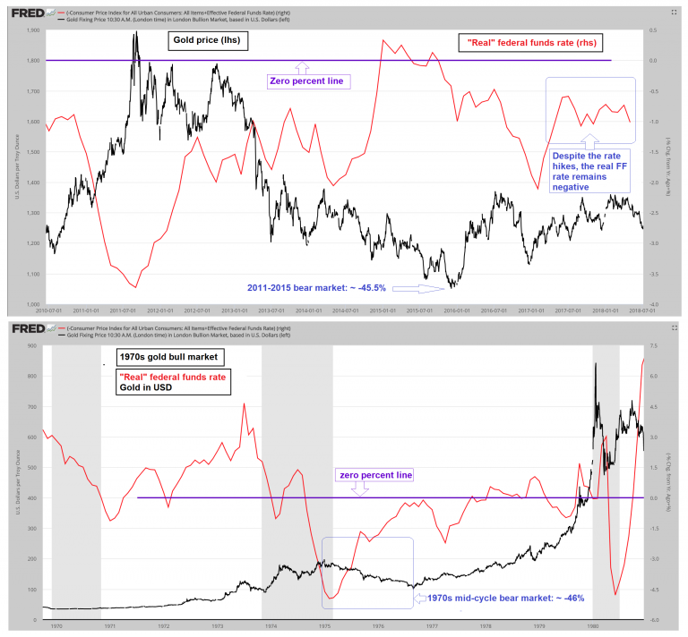 "Two eras compared: gold price vs. the ""real"" federal funds rate 2010-2018 and 1970- 1980."