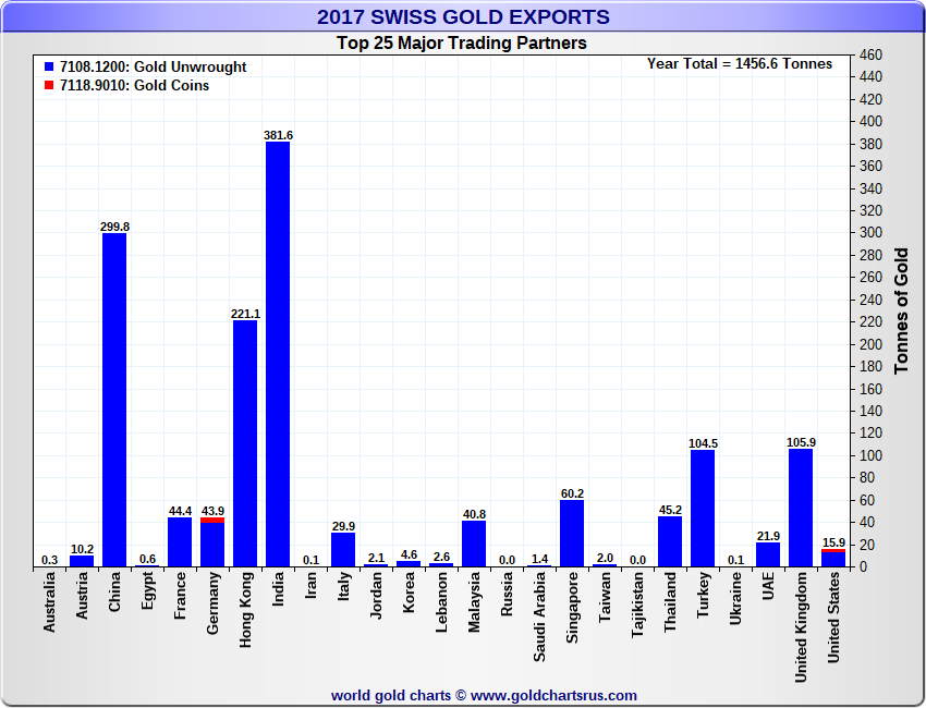 Swiss Gold Exports by Country Destination, 2017