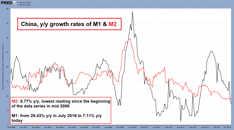Both narrow (M1) and broad money supply (M2) growth rates in China have plummeted.