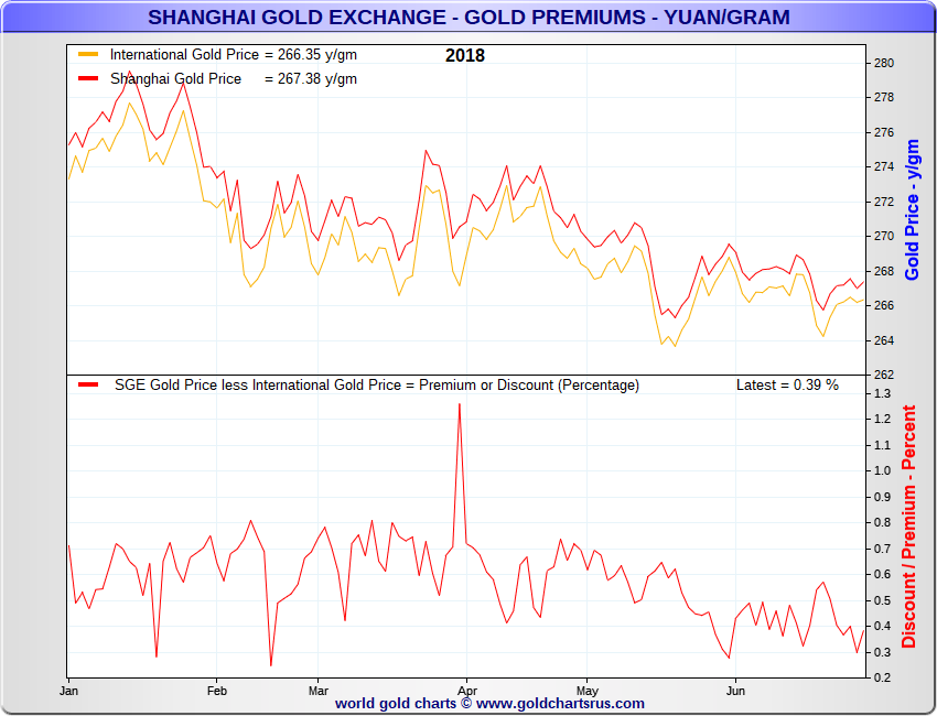SGE Premiums on Gold 2018