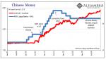 Chinese Money 2009-2014