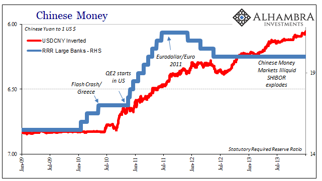 Chinese Money 2009-2014
