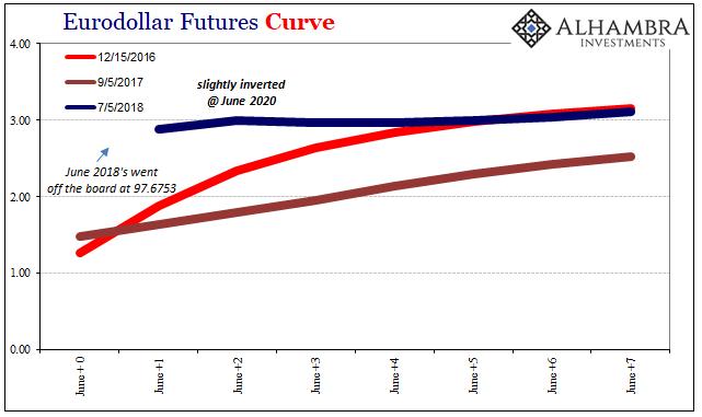 EuroDollar Futures Curves Inverted