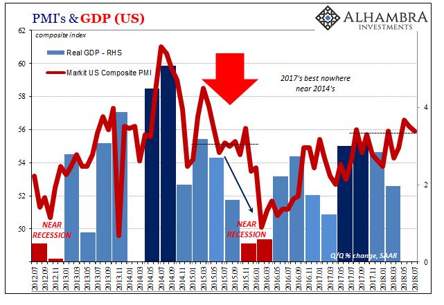 US PMI, GDP and Composite PMI