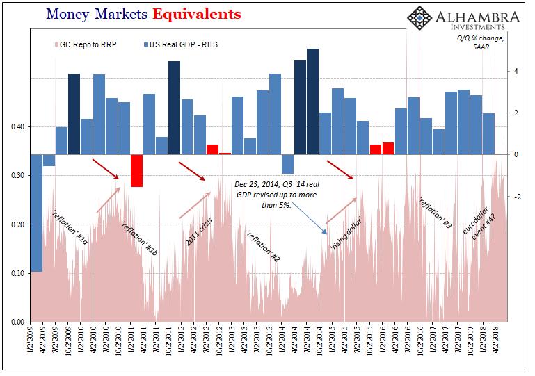 Money Markets, Jan 2009 - Jul 2018