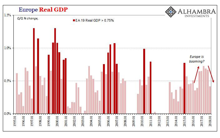 Europe GDP QoQ, Jan 1995 - 2018