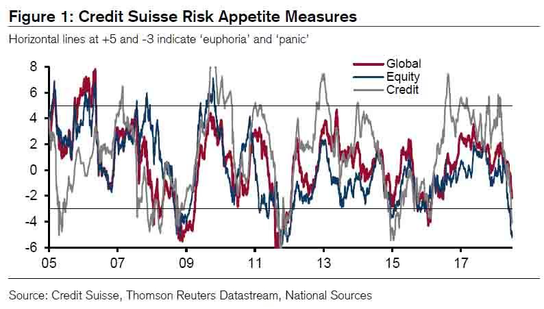 Credit Suisse Measures, 2005 - 2018