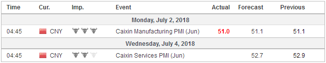 Economic Events: China, Week July 02