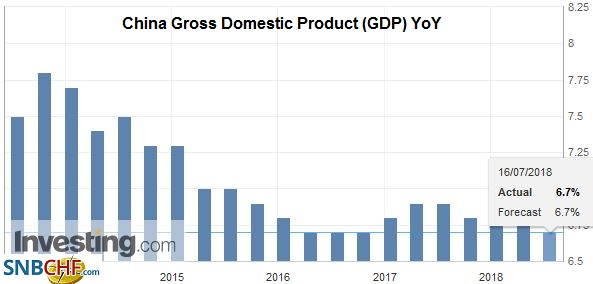 China Gross Domestic Product (GDP) YoY, Oct 2013 - Jul 2018