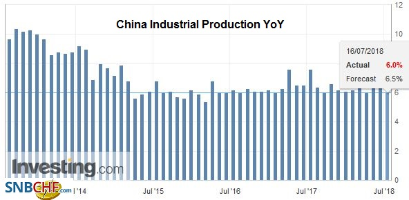 China Industrial Production YoY, Aug 2013 - Jul 2018