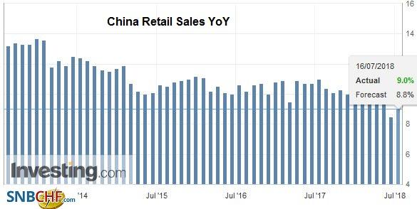 China Retail Sales YoY, Aug 2013 - Jul 2018