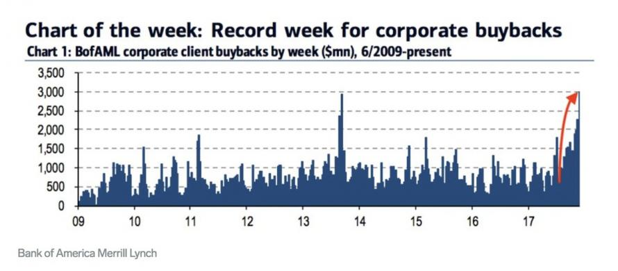Record Week for Corporate buybacks