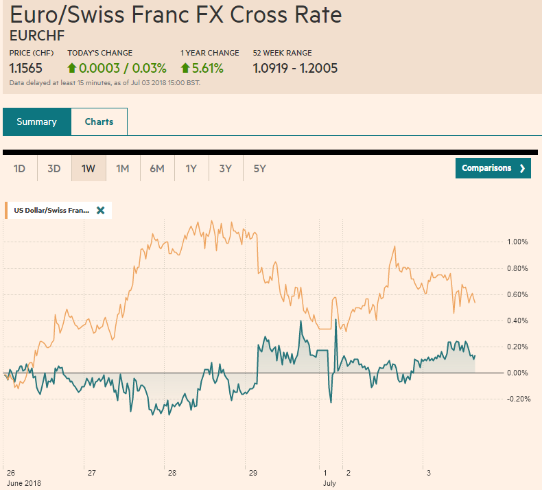 EUR/CHF and USD/CHF, July 03