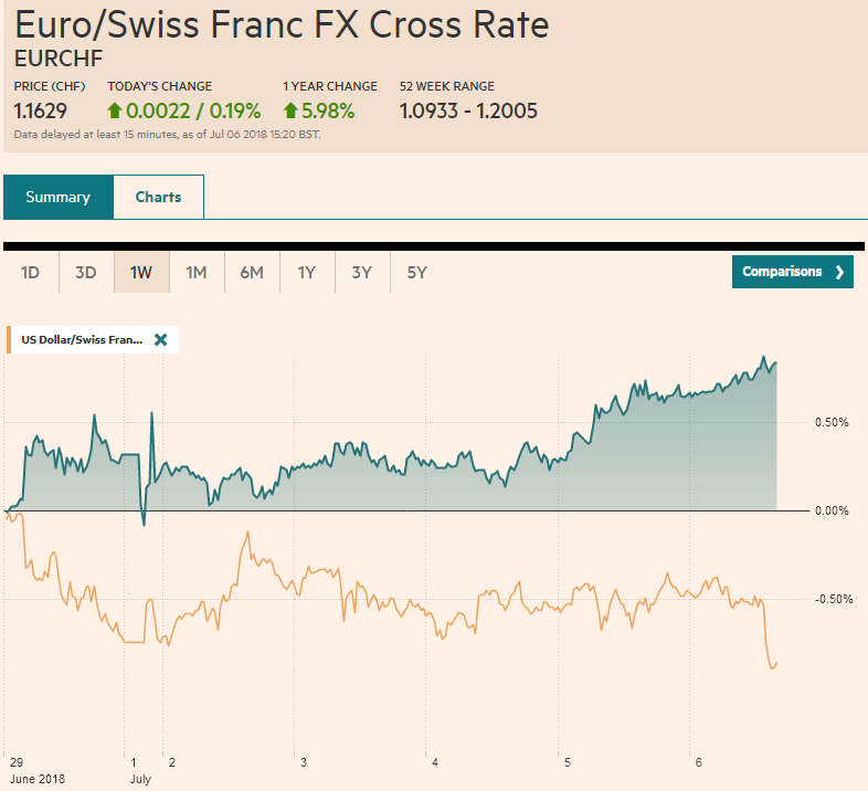 EUR/CHF and USD/CHF, July 06