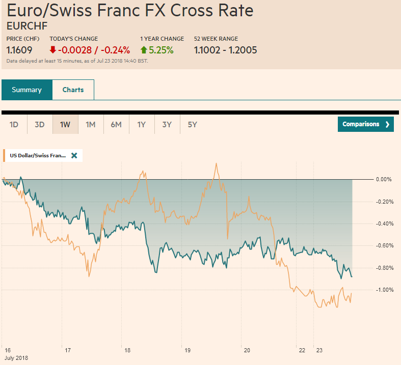 EUR/CHF and USD/CHF, July 23