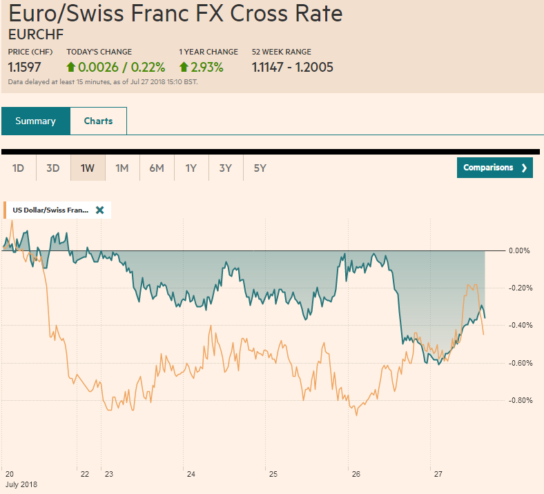 EUR/CHF and USD/CHF, July 27