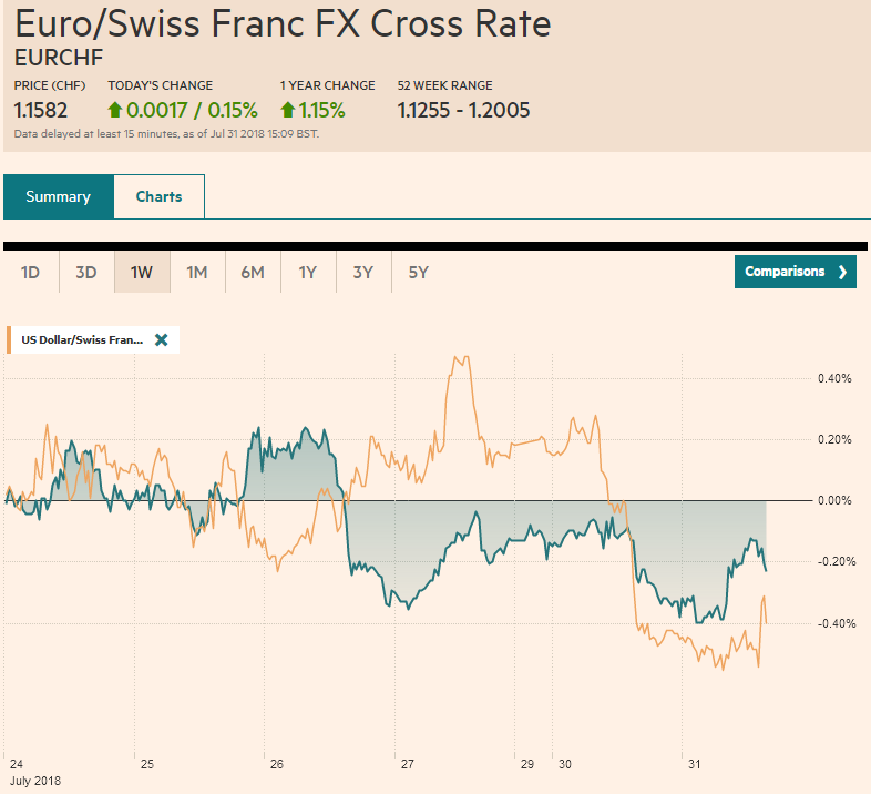 EUR/CHF and USD/CHF, July 31