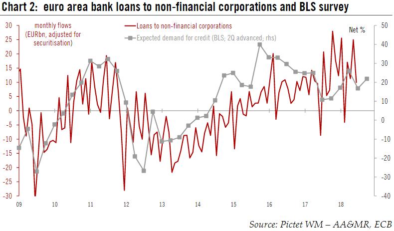 Euro Area Bank Loans