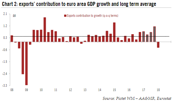 Euro Area Exports Contribution to Growth, 2008 - 2018