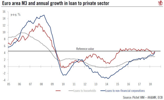Euro Area M3 and Annual Growth in Loan to Private Sector