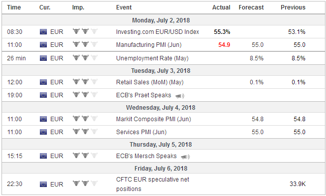 Economic Events: Eurozone, Week July 02