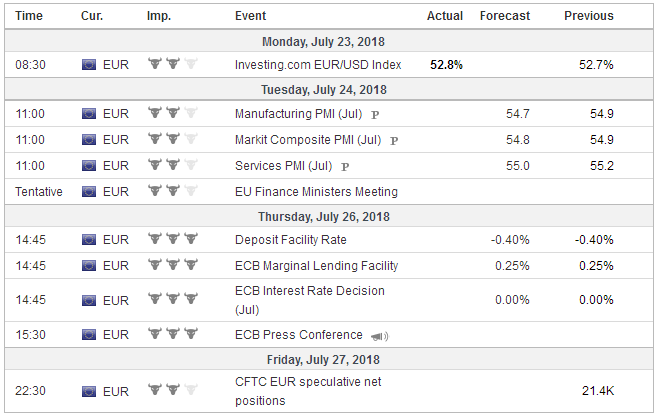 Economic Events: Eurozone, Week July 23