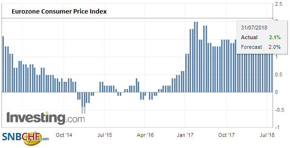 Eurozone Consumer Price Index (CPI) YoY, July 2018 (flash)