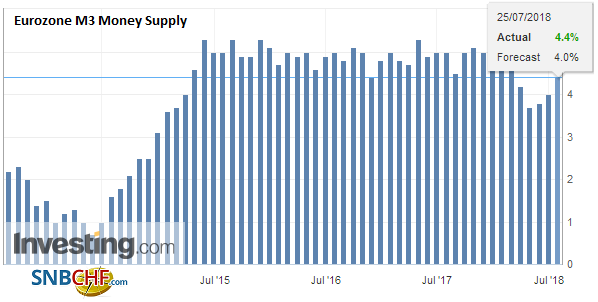 Eurozone M3 Money Supply YoY, June 2018