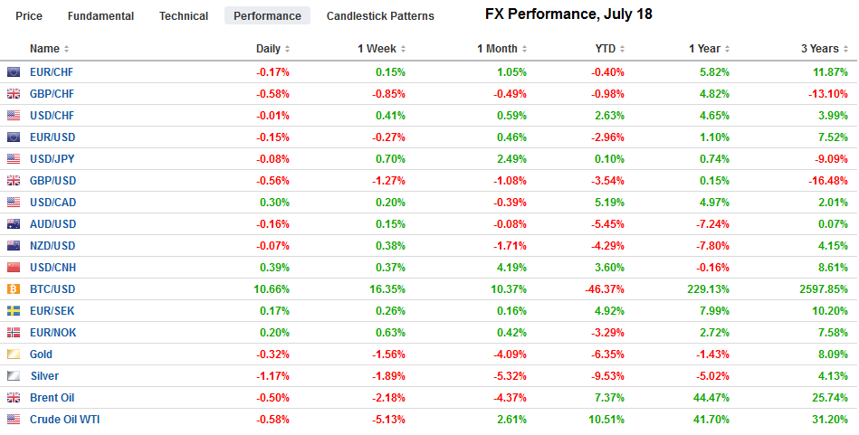 FX Performance, July 18