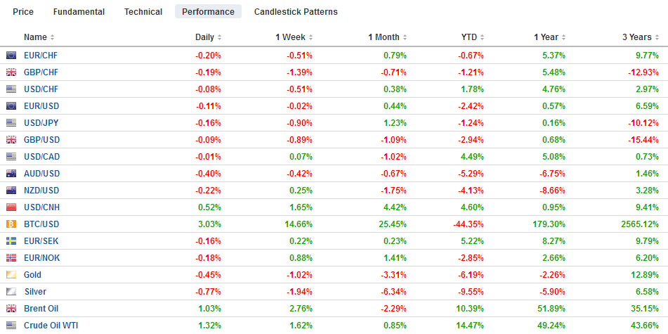 FX Performance, July 23