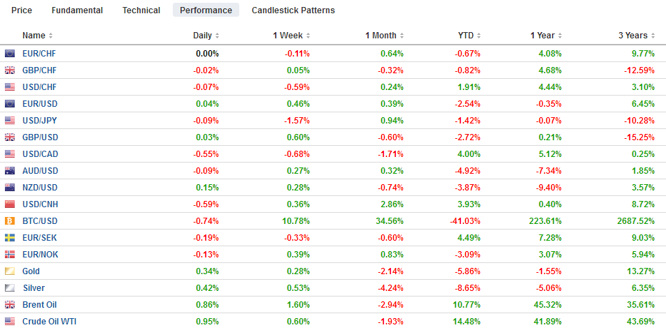 FX Performance, July 25