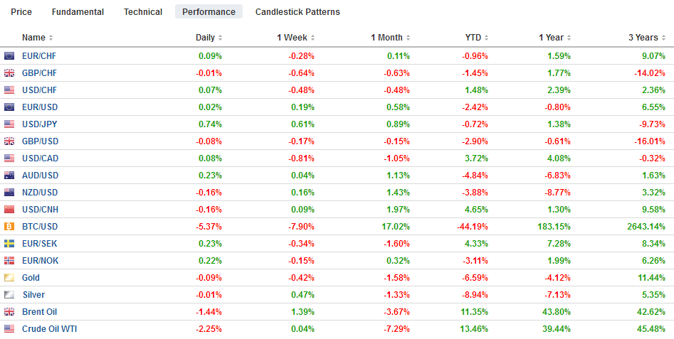 FX Performance, July 31