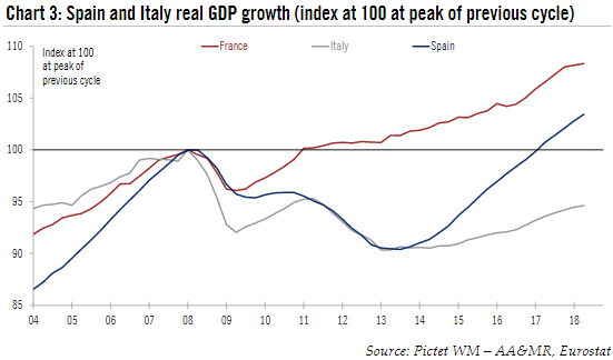 France, Italy and Spain Real GDP Growth, 2004 - 2018