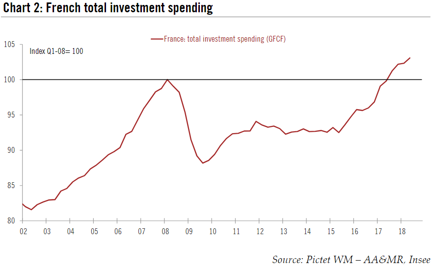 France Total Investment Spending