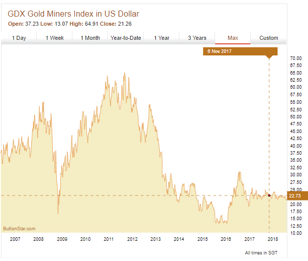GDX S&P/TSX Global Gold Index, 10 Years.