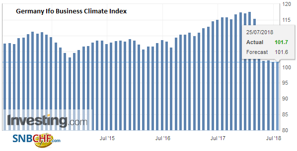 Germany Ifo Business Climate Index, July 2018