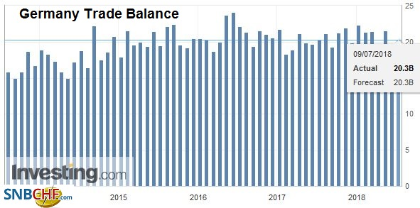 Germany Trade Balance, Aug 2013 - Jul 2018