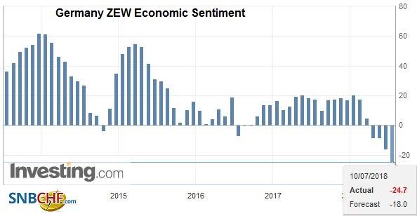 Germany ZEW Economic Sentiment, Jul 2013 - Jul 2018