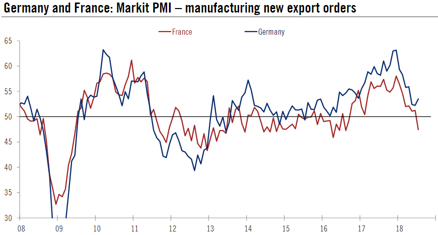 Germany and France Markit PMI, 2008 - 2018