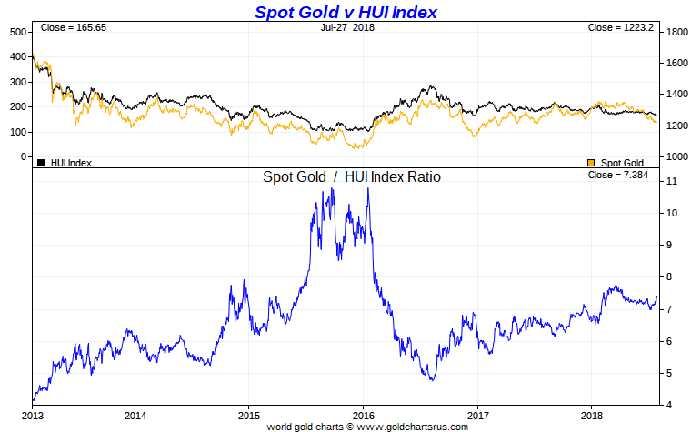 Gold Price vs HUI 5 Year Chart