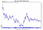 NYSE Gold BUGS Index (HUI)