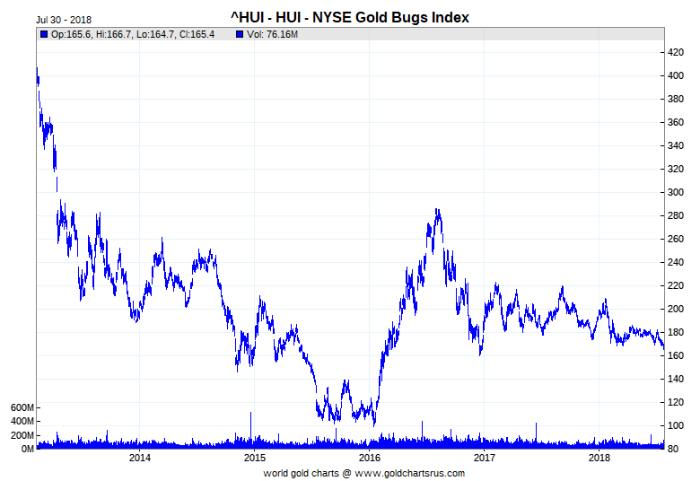 NYSE Gold BUGS Index (HUI)