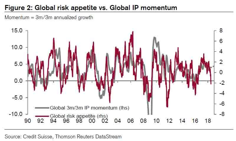 Global Risk vs Global IP Momentum, 1990 - 2018