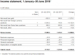 Income statement, 1 January–30 June 2018