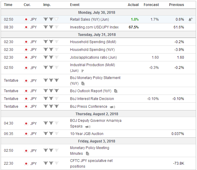 Economic Events: Japan, Week July 30