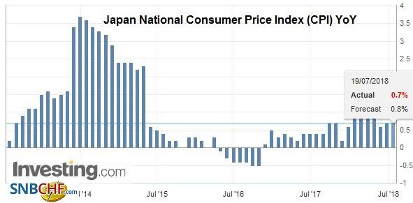 Japan National Consumer Price Index (CPI) YoY, Jul 2013 - Jul 2018